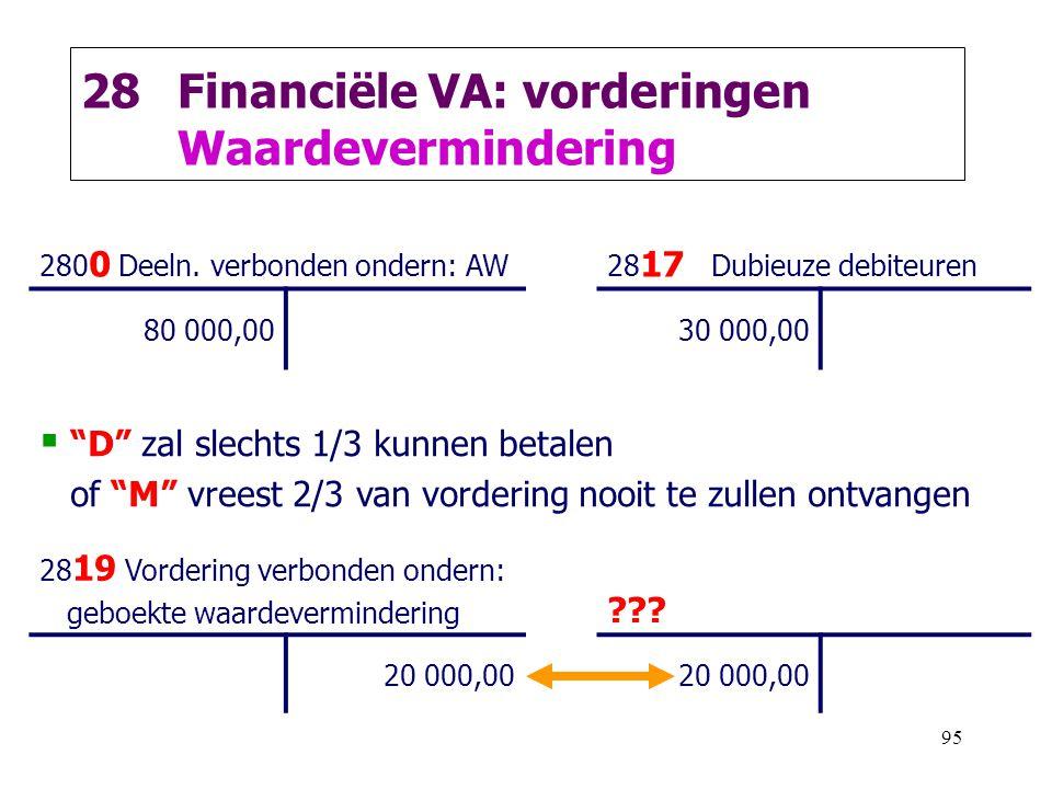 Financiële VA: vorderingen Waardevermindering