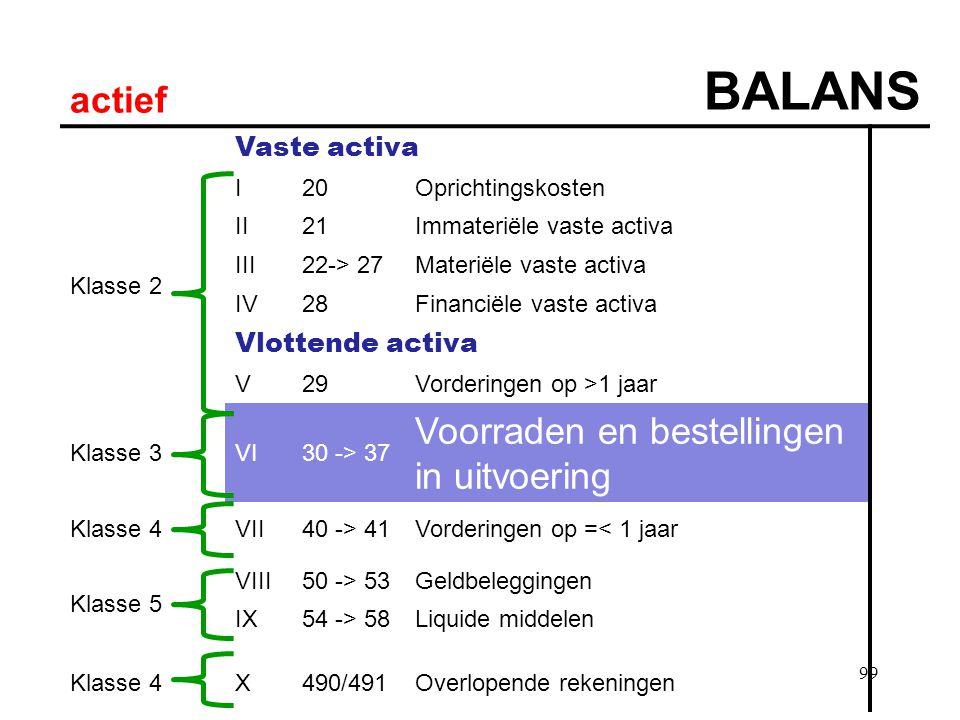 BALANS actief Voorraden en bestellingen in uitvoering Vaste activa