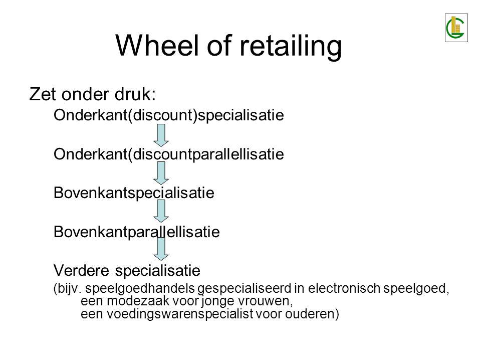 Wheel of retailing Zet onder druk: Onderkant(discount)specialisatie