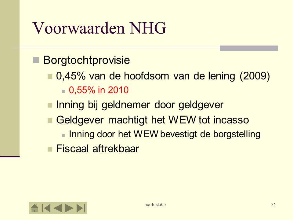 Voorwaarden NHG Borgtochtprovisie