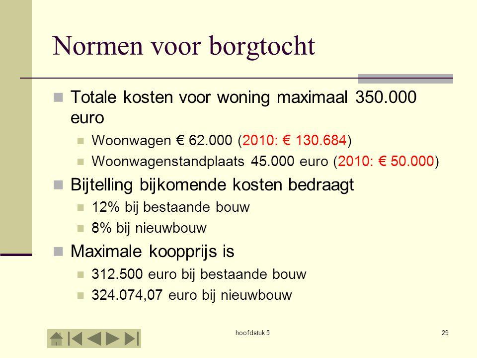 Normen voor borgtocht Totale kosten voor woning maximaal 350.000 euro