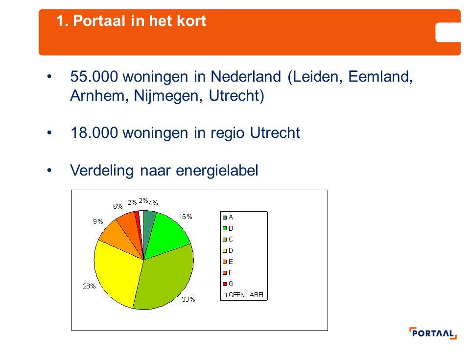 1. Portaal in het kort 55.000 woningen in Nederland (Leiden, Eemland, Arnhem, Nijmegen, Utrecht) 18.000 woningen in regio Utrecht.