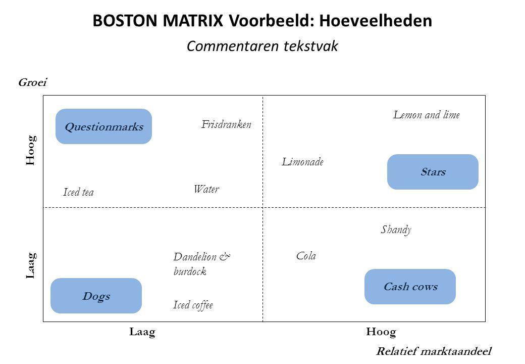 BOSTON MATRIX Voorbeeld: Hoeveelheden
