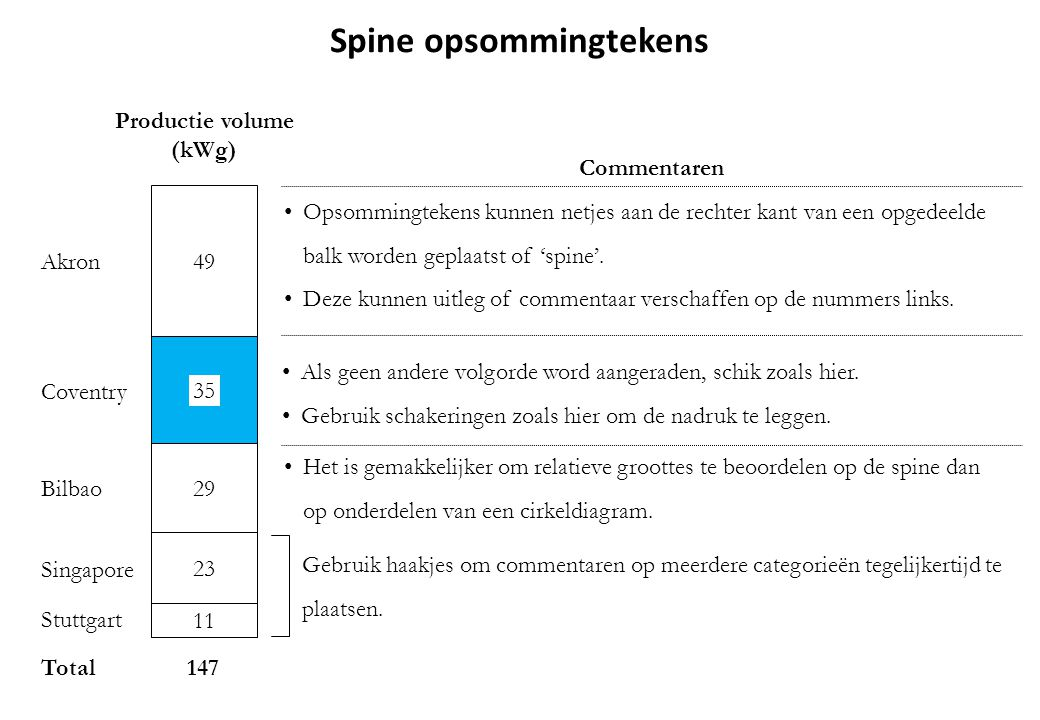 Spine opsommingtekens Productie volume (kWg)