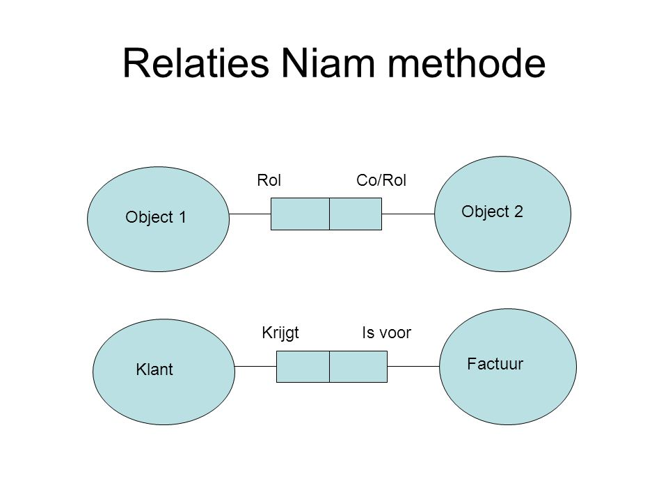 Relaties Niam methode Rol Co/Rol Object 2 Object 1 Krijgt Is voor