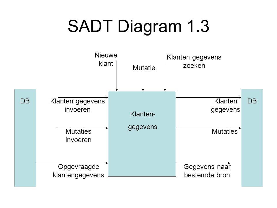 SADT Diagram 1.3 Nieuwe klant Klanten gegevens zoeken Mutatie DB DB
