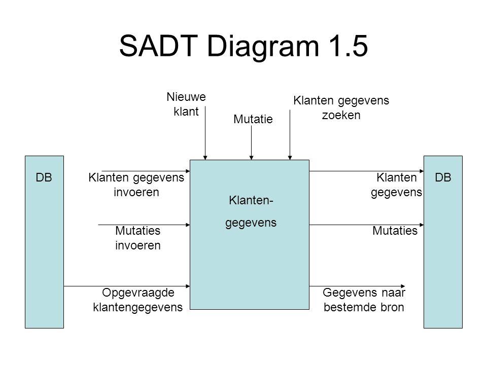 SADT Diagram 1.5 Nieuwe klant Klanten gegevens zoeken Mutatie DB DB