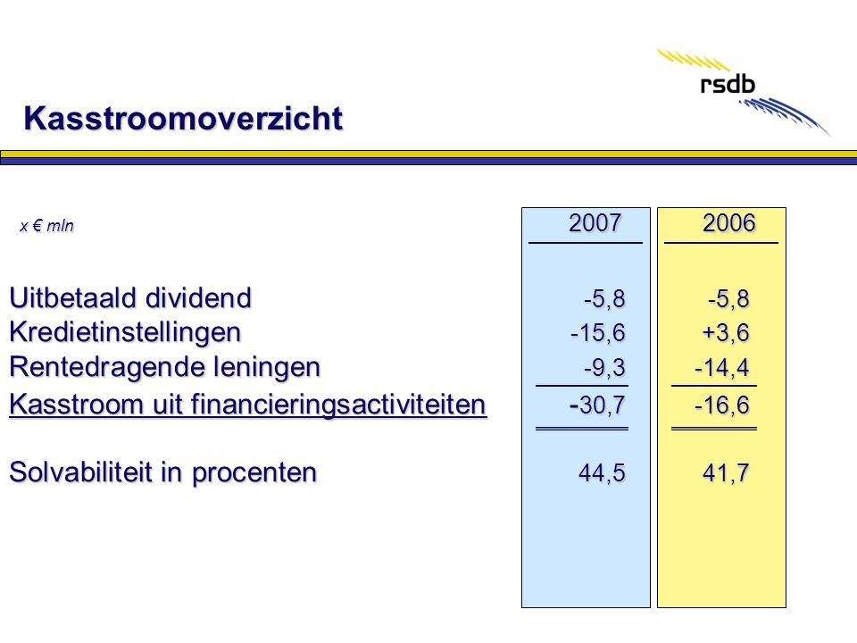 Kasstroomoverzicht 2007 2006 Uitbetaald dividend -5,8 -5,8