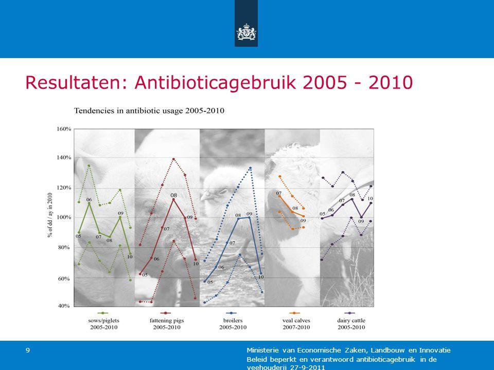 Resultaten: Antibioticagebruik 2005 - 2010