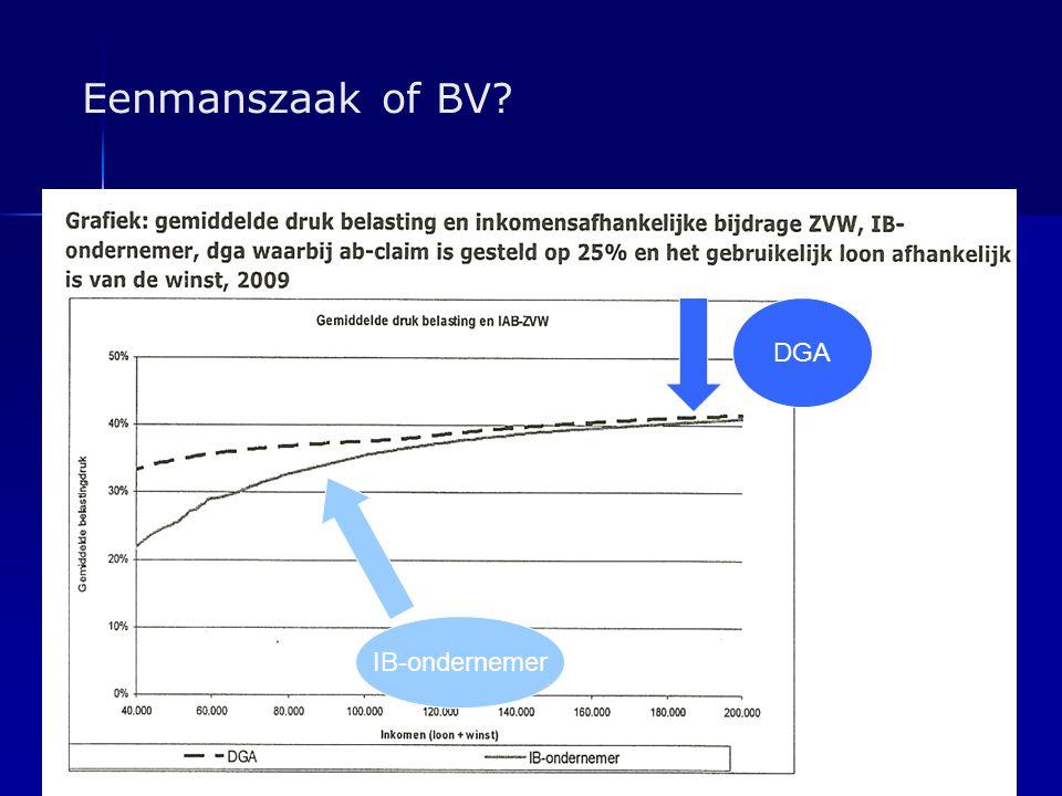 Eenmanszaak of BV DGA IB-ondernemer