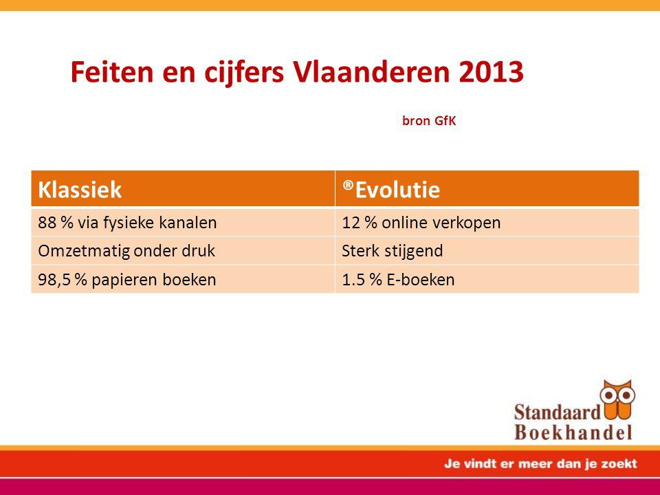 Feiten en cijfers Vlaanderen 2013 bron GfK