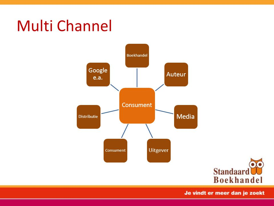 Multi Channel Media Auteur Google e.a. Consument Uitgever Distributie