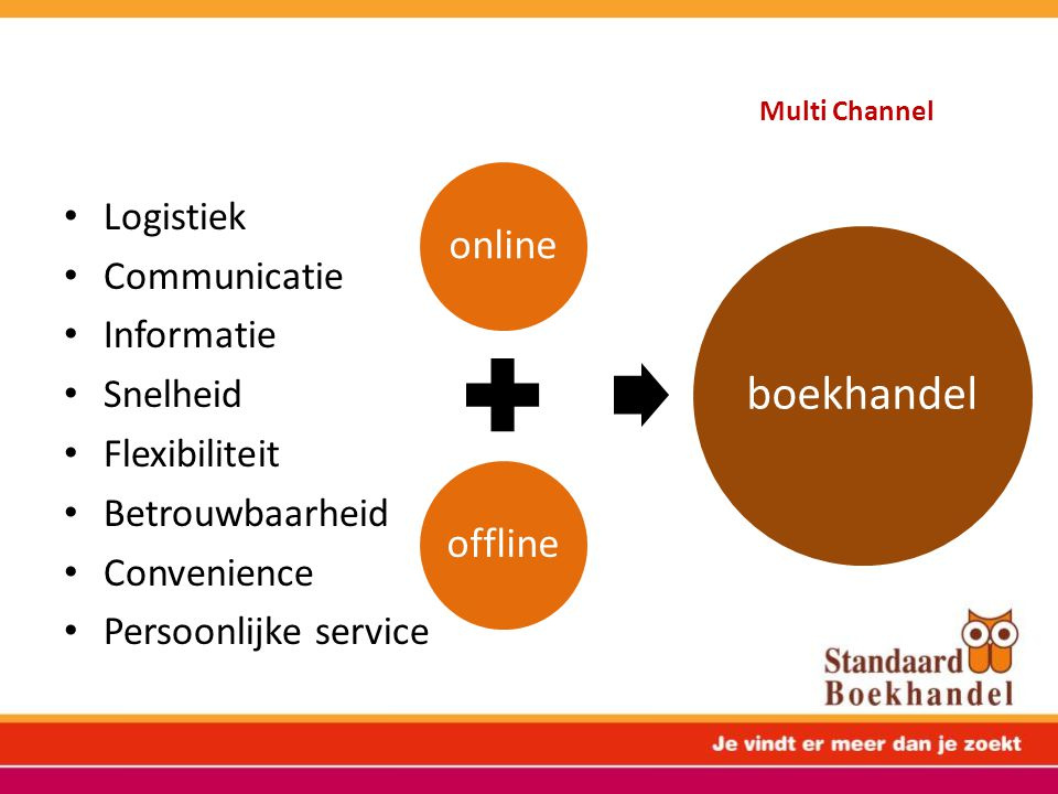 Multi Channel boekhandel online offline Logistiek Communicatie
