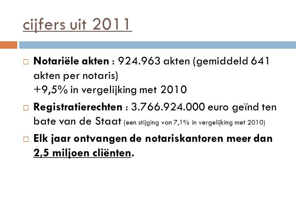 cijfers uit 2011 Notariële akten : 924.963 akten (gemiddeld 641 akten per notaris) +9,5% in vergelijking met 2010.