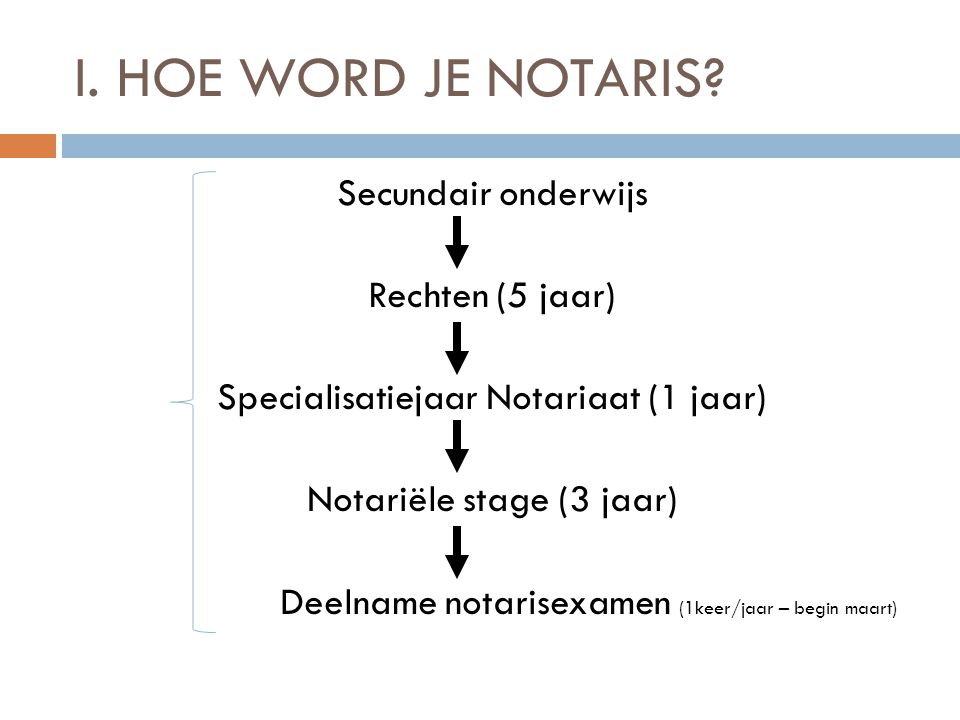 I. HOE WORD JE NOTARIS