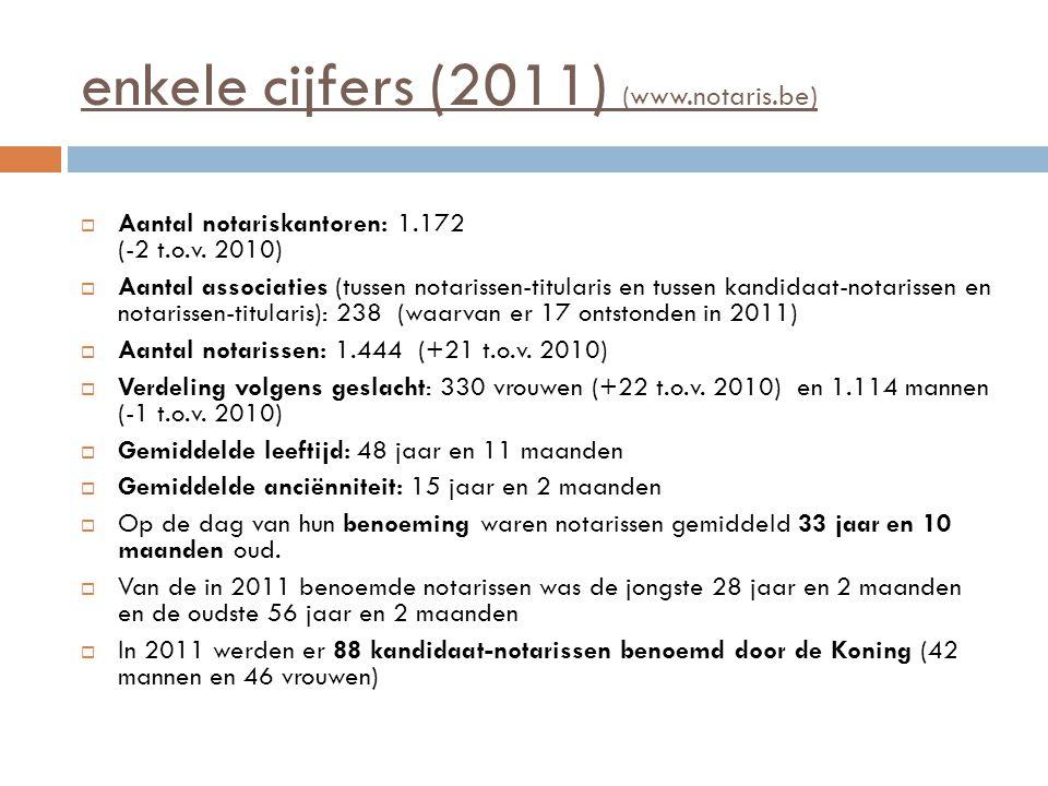 enkele cijfers (2011) (www.notaris.be)