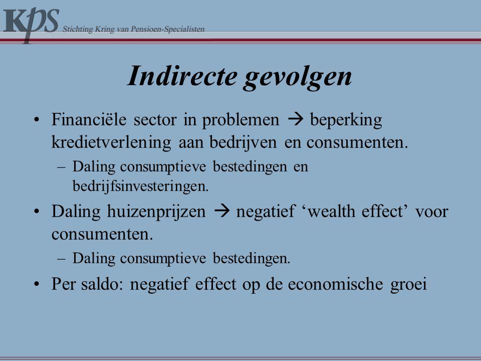 Indirecte gevolgen Financiële sector in problemen  beperking kredietverlening aan bedrijven en consumenten.