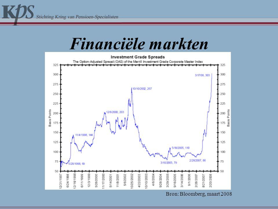 Financiële markten Bron: Bloomberg, maart 2008