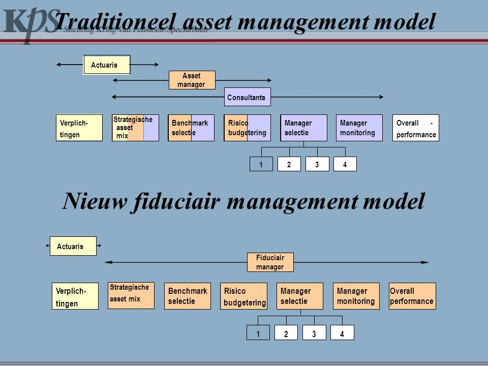 Traditioneel asset management model