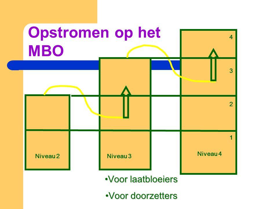 Opstromen op het MBO Voor laatbloeiers Voor doorzetters 4 3 2 1
