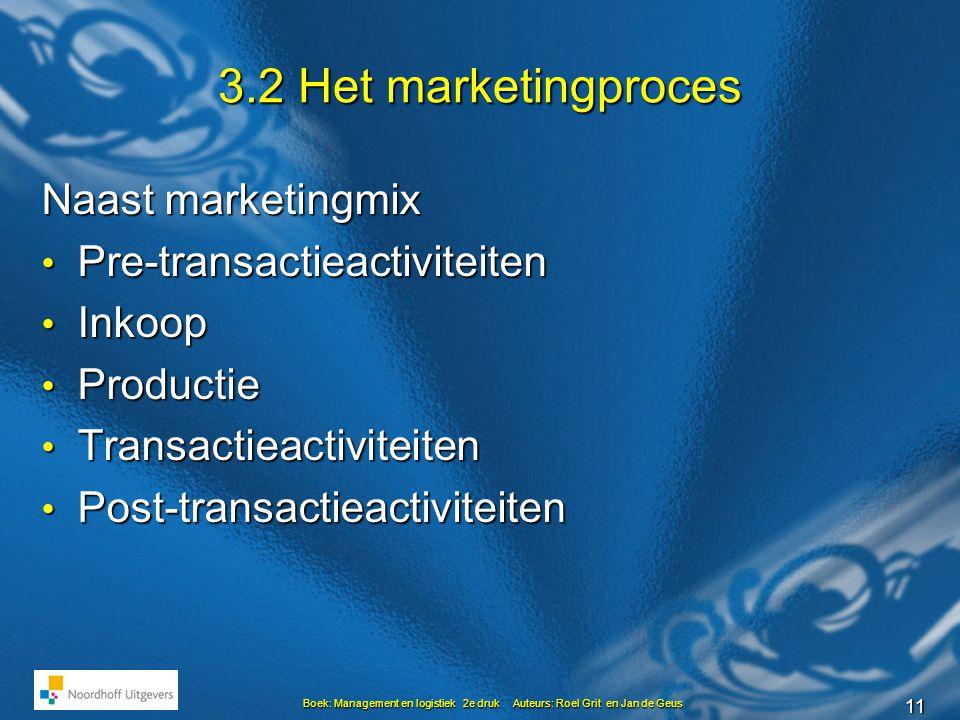 3.2 Het marketingproces Naast marketingmix Pre-transactieactiviteiten