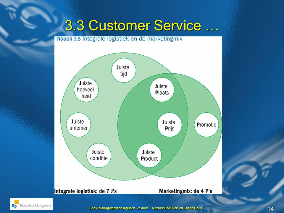 3.3 Customer Service …