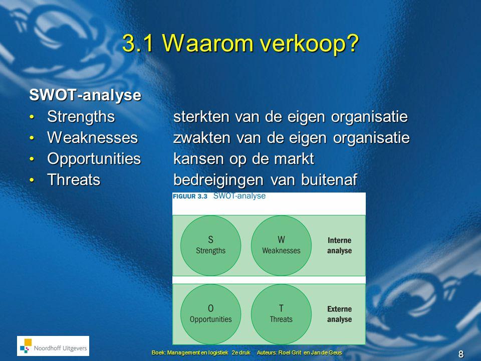 3.1 Waarom verkoop SWOT-analyse