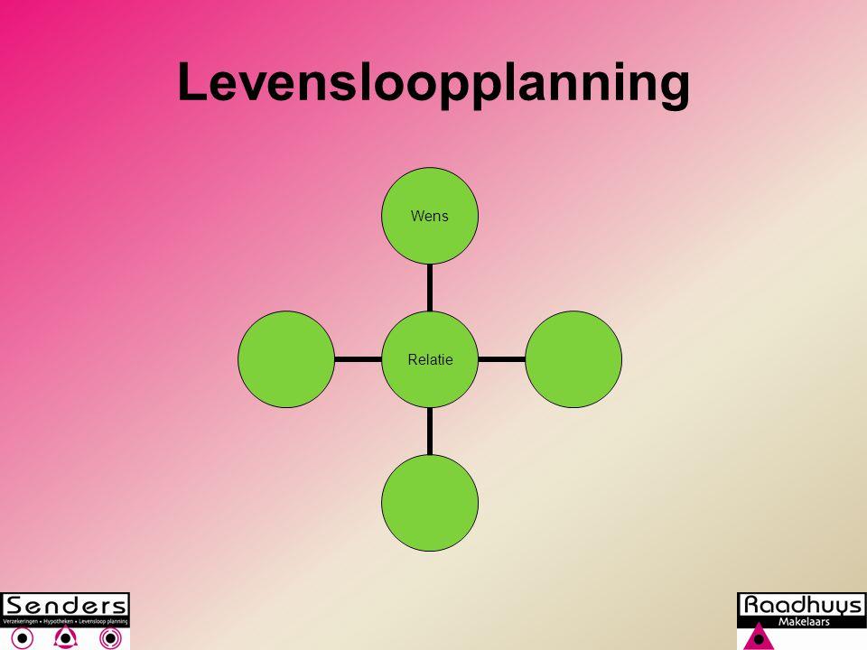 Levensloopplanning