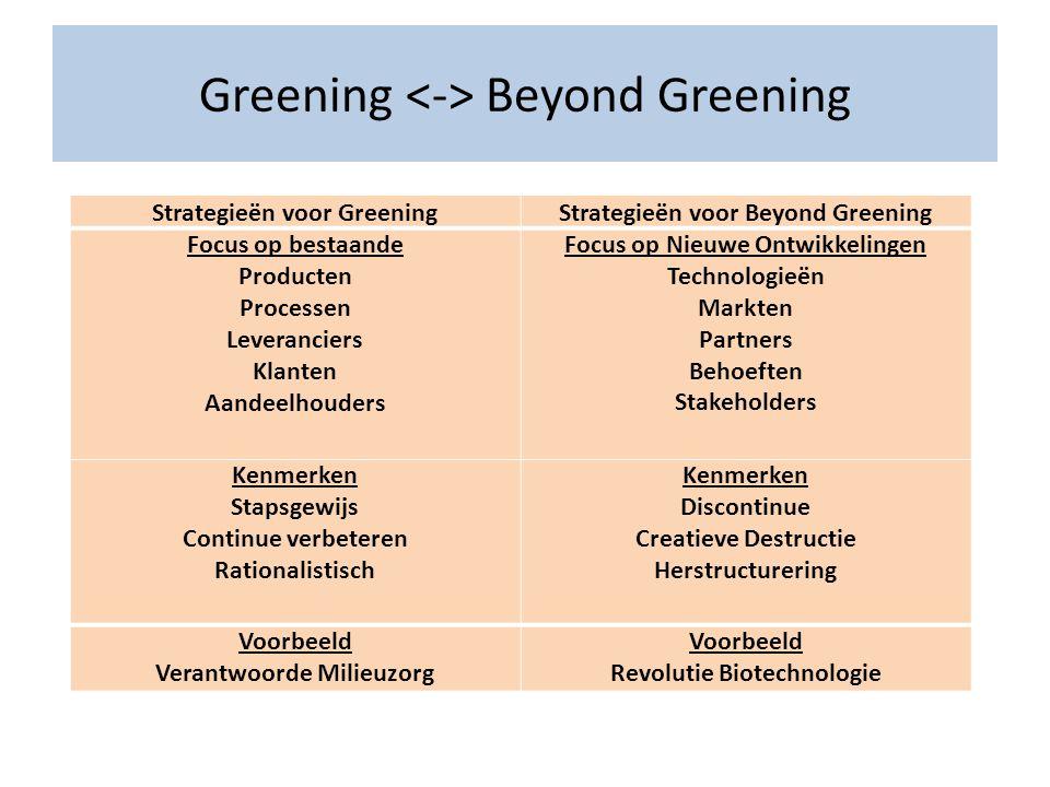 Greening <-> Beyond Greening