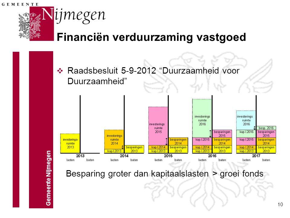 Financiën verduurzaming vastgoed