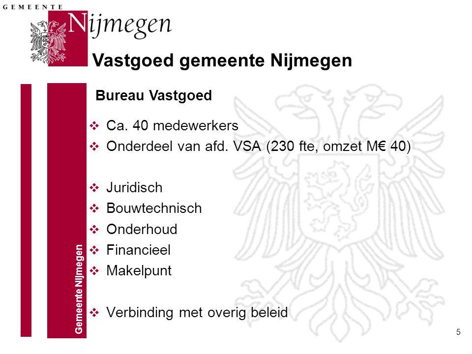 Vastgoed gemeente Nijmegen