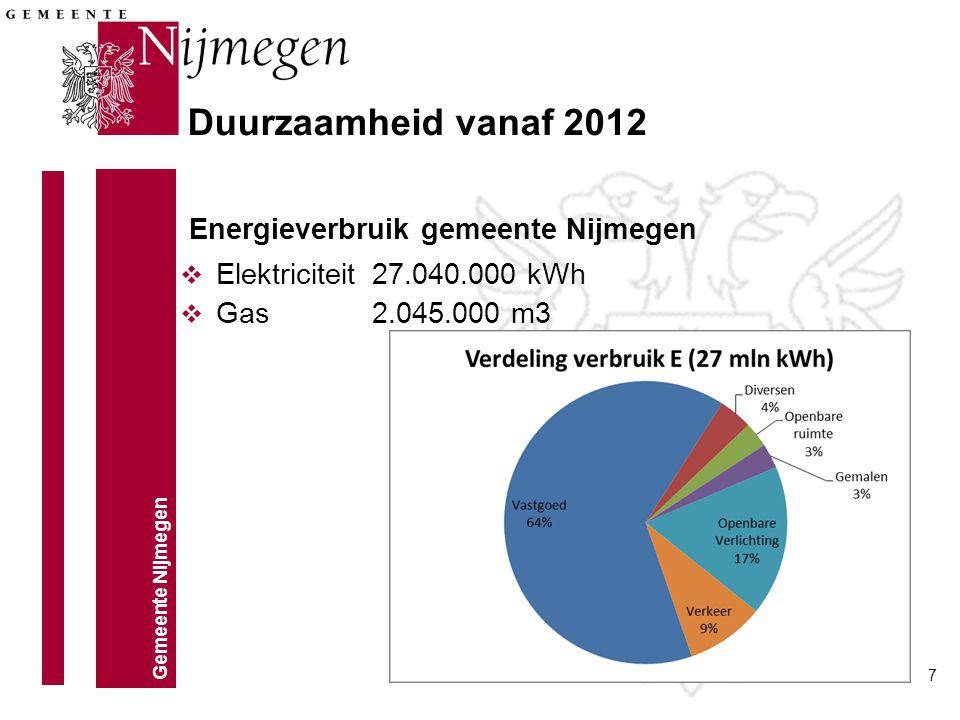 Energieverbruik gemeente Nijmegen