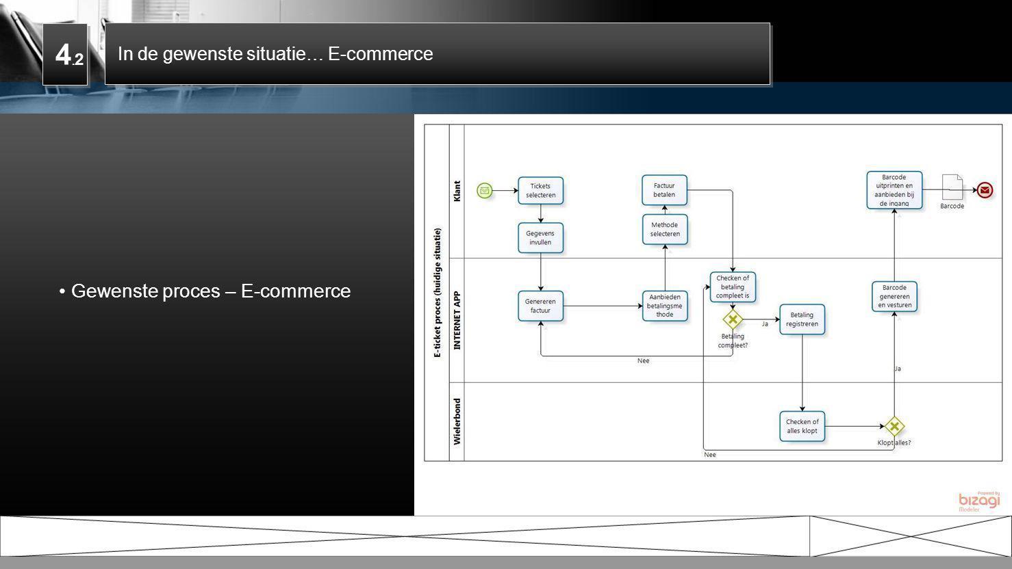 4.2 Gewenste proces – E-commerce In de gewenste situatie… E-commerce