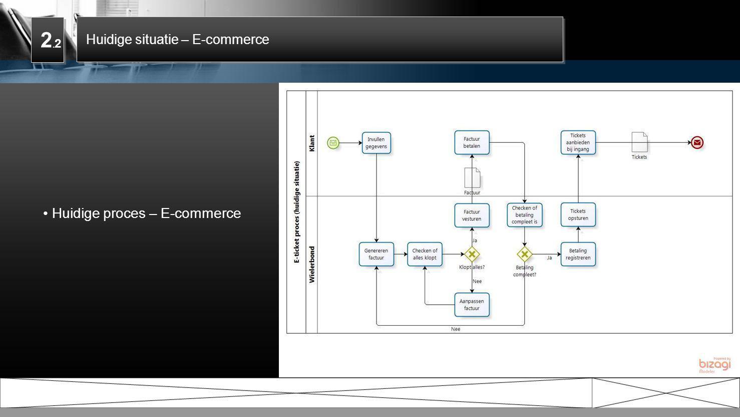 2.2 Huidige situatie – E-commerce Huidige proces – E-commerce 5