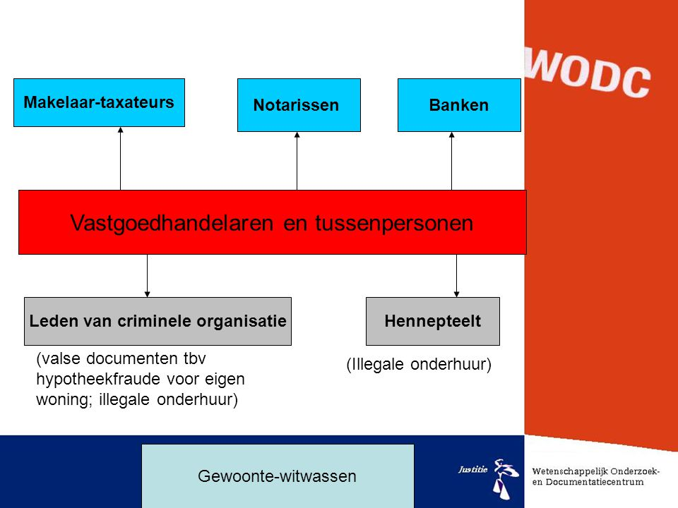 Leden van criminele organisatie