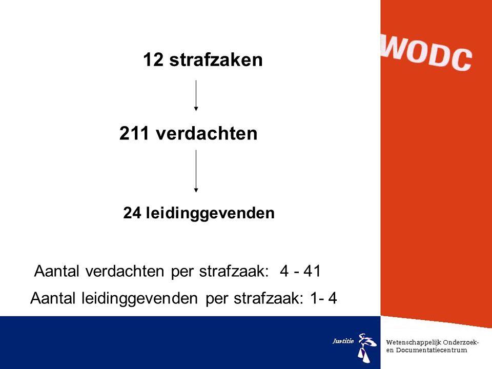 12 strafzaken 211 verdachten 24 leidinggevenden