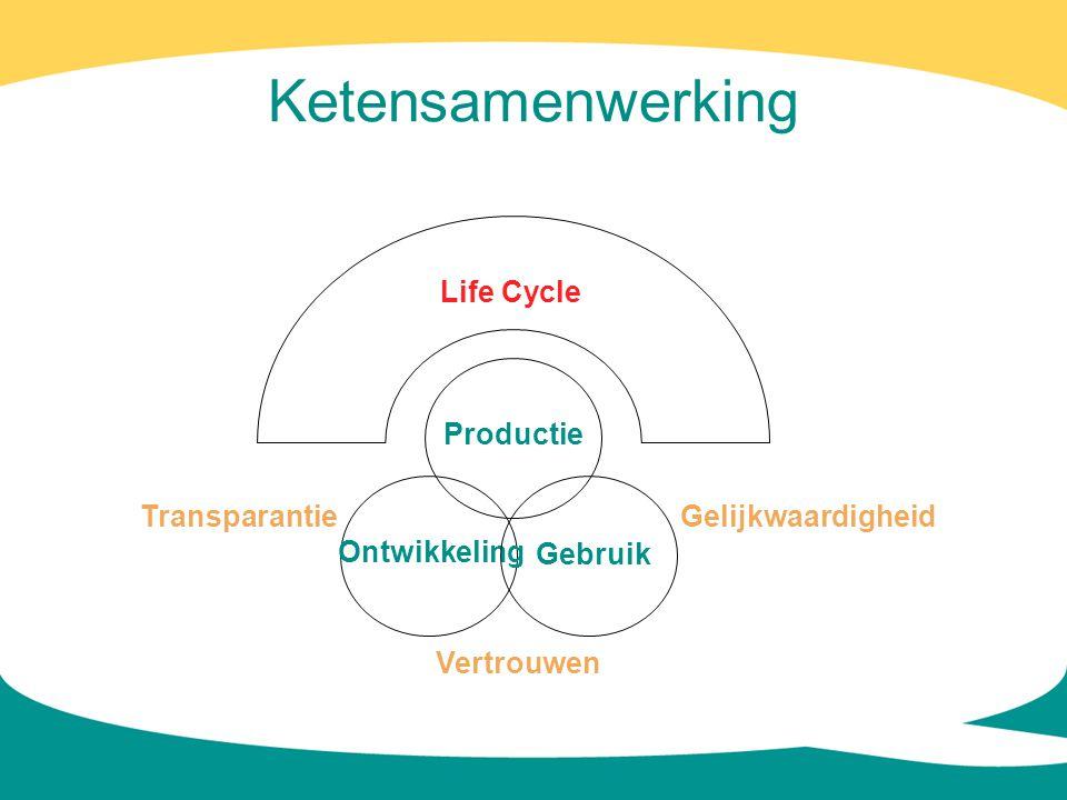 Ketensamenwerking Life Cycle Productie Transparantie Gelijkwaardigheid