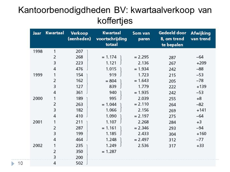 Kantoorbenodigdheden BV: kwartaalverkoop van koffertjes