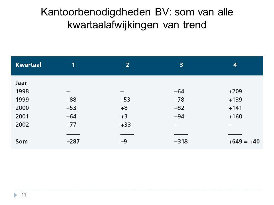 Kantoorbenodigdheden BV: som van alle kwartaalafwijkingen van trend