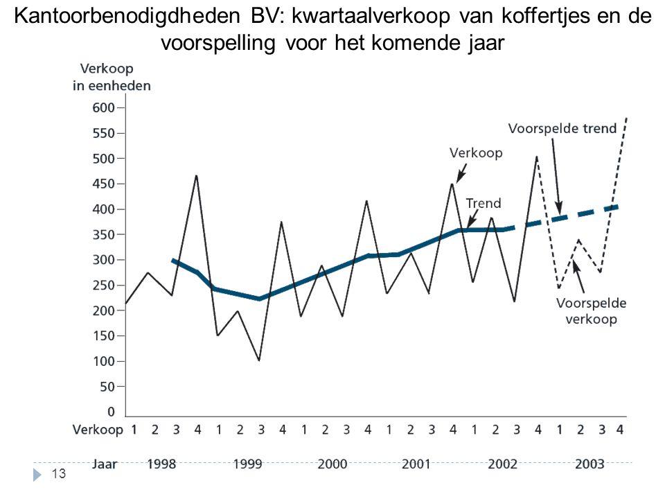 Kantoorbenodigdheden BV: kwartaalverkoop van koffertjes en de voorspelling voor het komende jaar