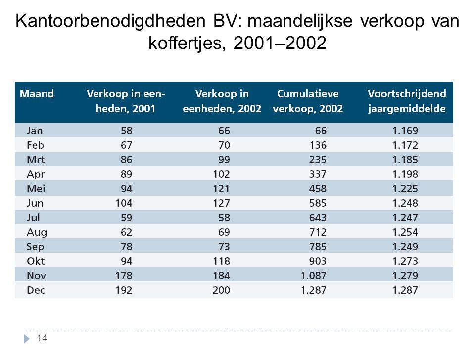 Kantoorbenodigdheden BV: maandelijkse verkoop van koffertjes, 2001–2002