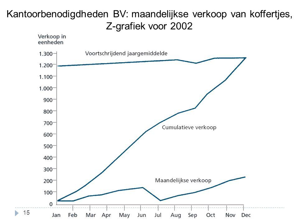 Kantoorbenodigdheden BV: maandelijkse verkoop van koffertjes, Z-grafiek voor 2002