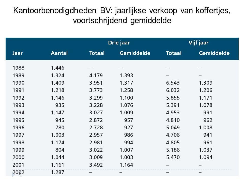Kantoorbenodigdheden BV: jaarlijkse verkoop van koffertjes, voortschrijdend gemiddelde