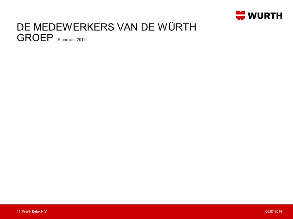 DE MEDEWERKERS VAN DE WÜRTH GROEP (Stand juni 2012)