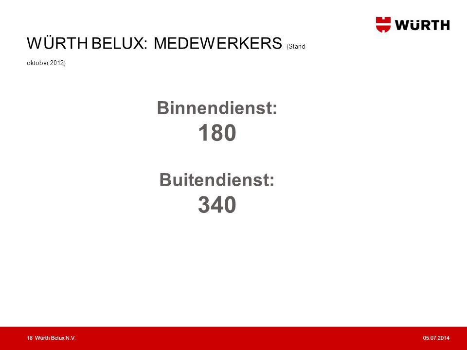 WÜRTH BELUX: MEDEWERKERS (Stand oktober 2012)