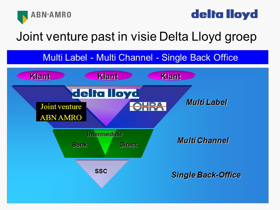 Joint venture past in visie Delta Lloyd groep