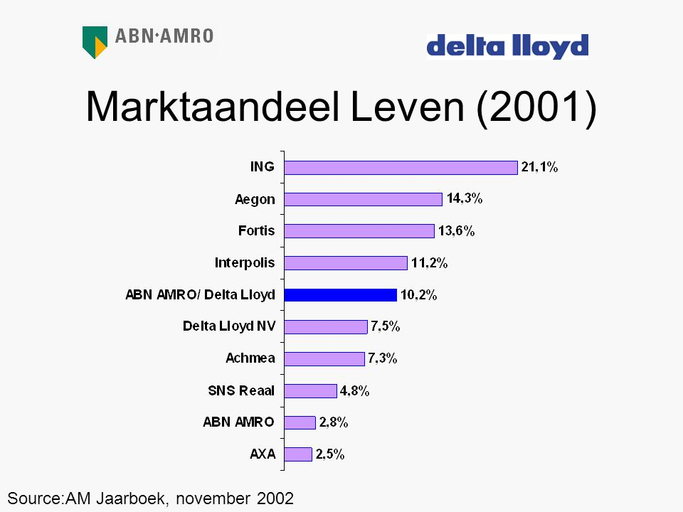 Marktaandeel Leven (2001) Source:AM Jaarboek, november 2002