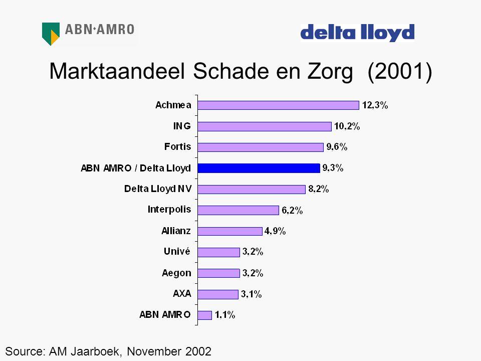 Marktaandeel Schade en Zorg (2001)