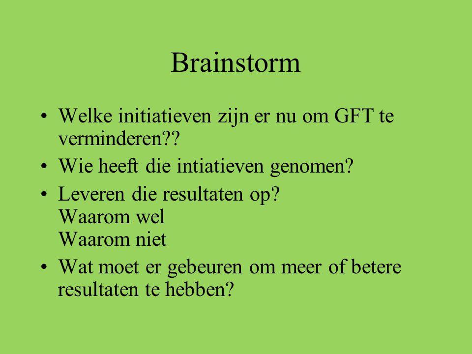 Brainstorm Welke initiatieven zijn er nu om GFT te verminderen