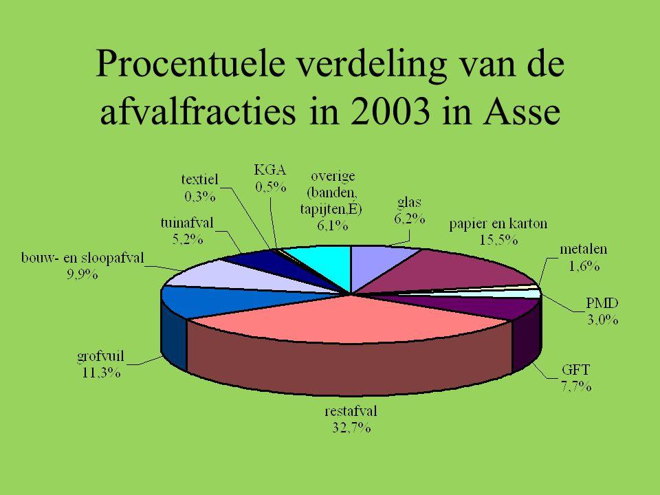 Procentuele verdeling van de afvalfracties in 2003 in Asse